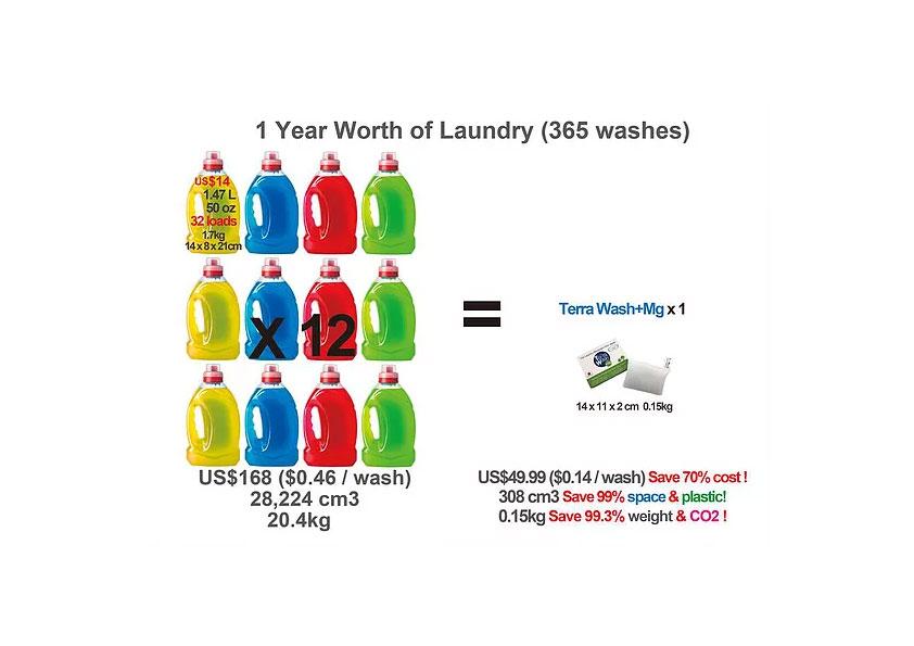Beneficiile utilizării Terra Wash+Mg